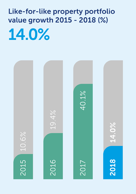 31862-like-for-like-property-rent_bar-chart.png