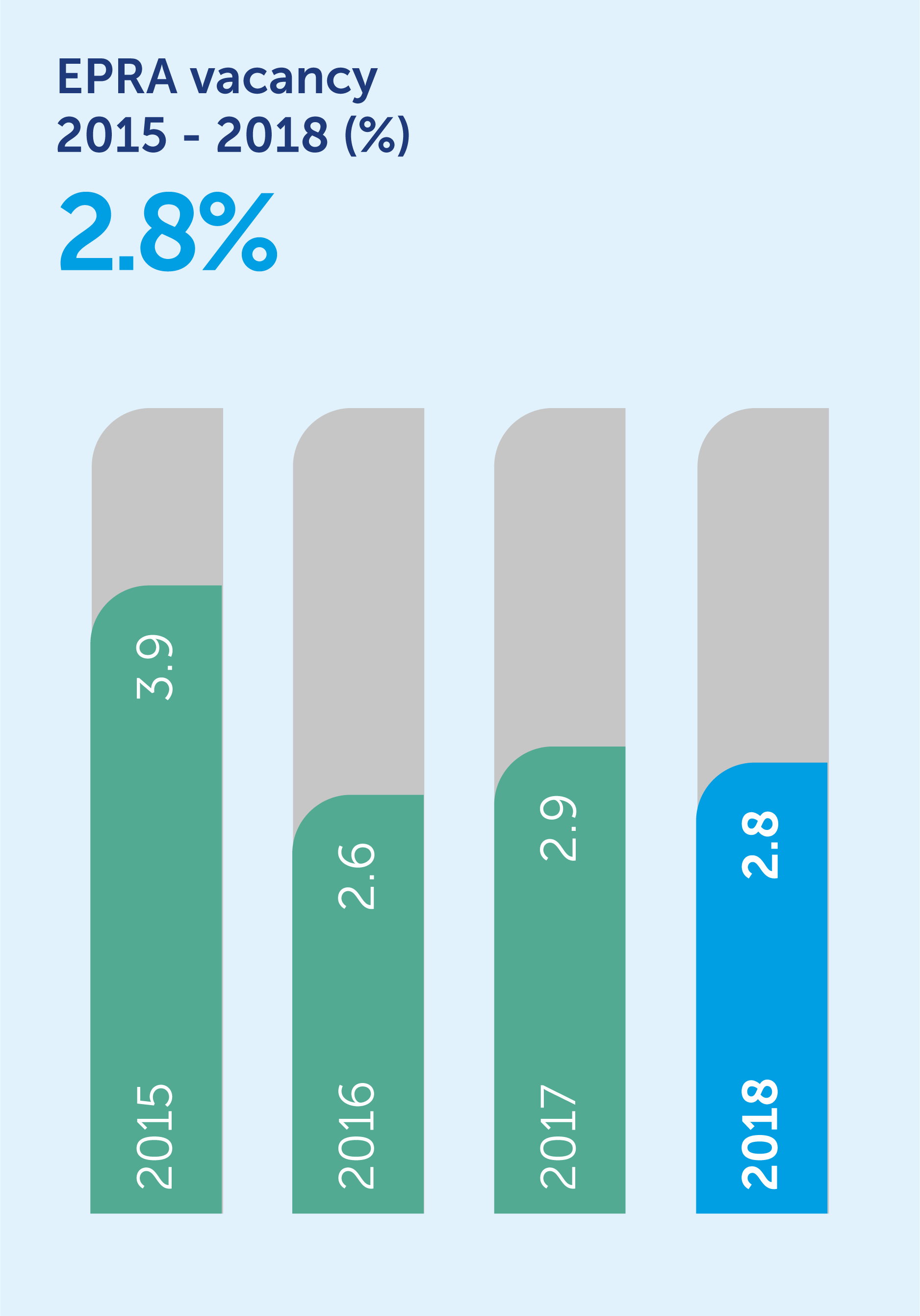31862-epra-vacancy_bar-chart.png