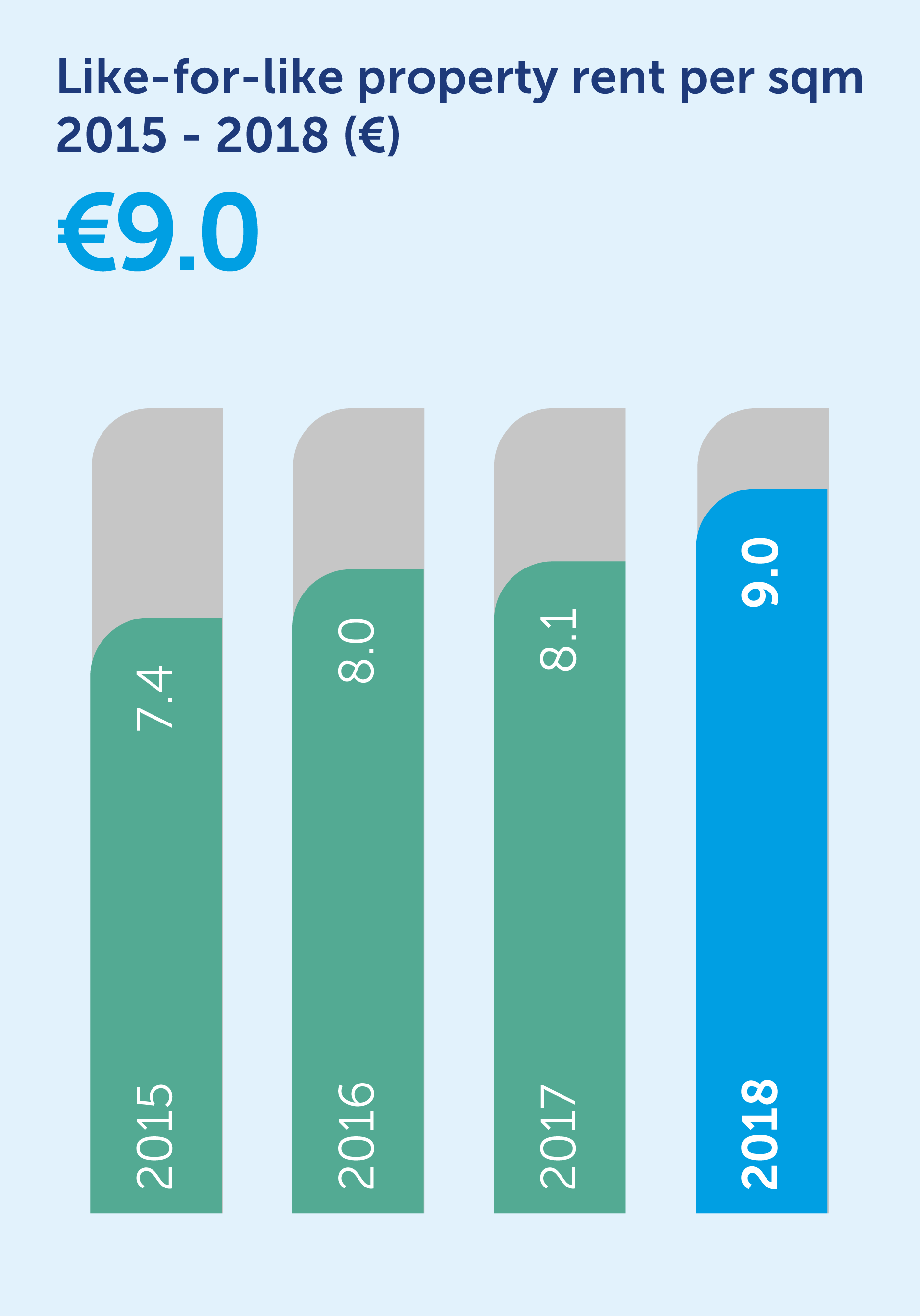 31862-like-for-like-property-rent_bar-chart (1).png