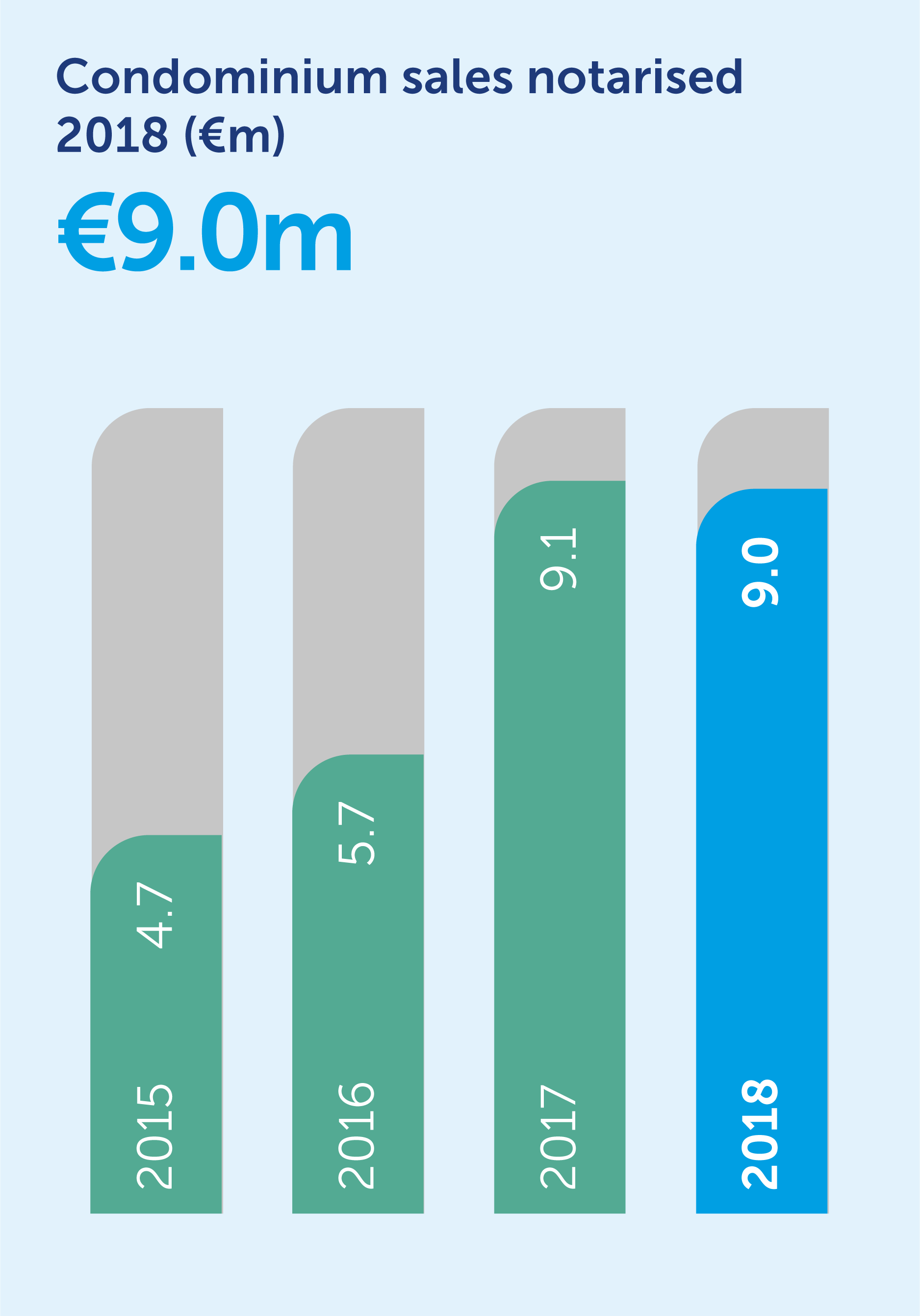 31862-condominium-sales_bar-chart.png
